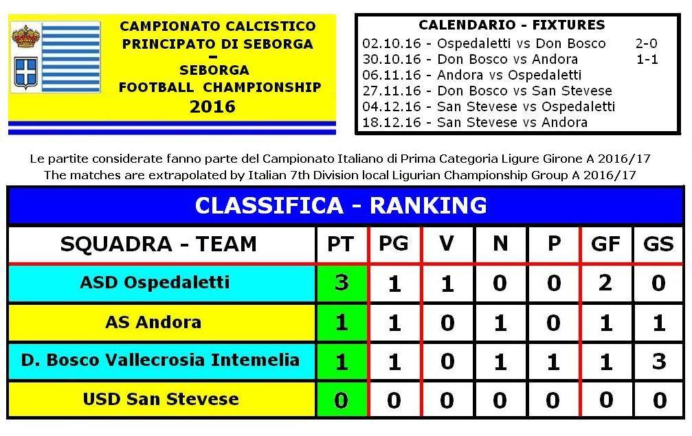 Tabelone della prima giornata del Campionato Calcistica Nazionale del Principato di Seborga 2016